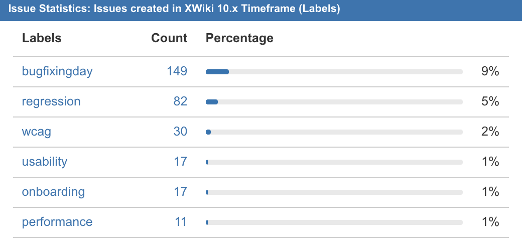 XWiki10.xReportedLabels.png