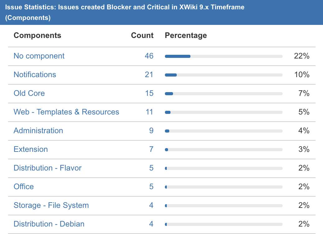 XWiki9.xCriticalComponents.png