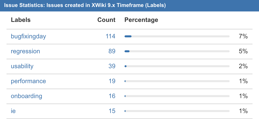XWiki9.xReportedLabels.png