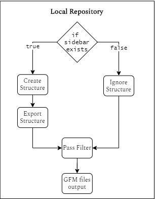 https://design.xwiki.org/xwiki/bin/download/Proposal/GitHubImporter/StructureSidebar.png?rev=1.1